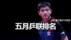 乒联排名:樊振东榜首张继科第167,张本进前十