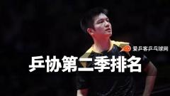 乒协公布2018年第二季度排名!樊振东朱雨玲领跑