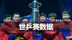 世乒赛数据:中国1.7亿人观看,男团决赛收视率最高