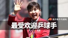 日本票选最受欢迎乒球手:福原爱居首,张本落选
